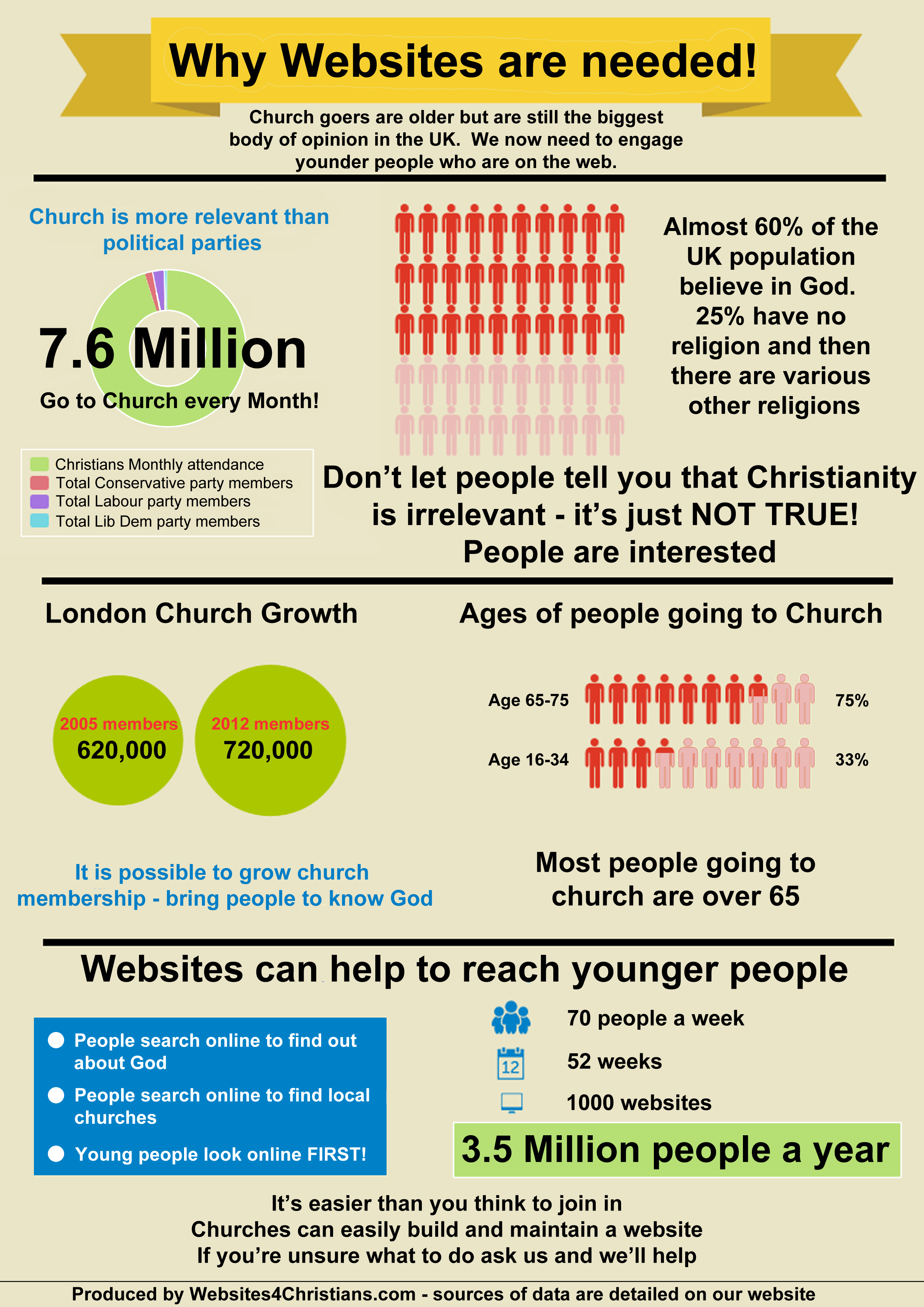 why-Churches-Need-Websitesv3