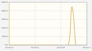 siteAttacksGraph